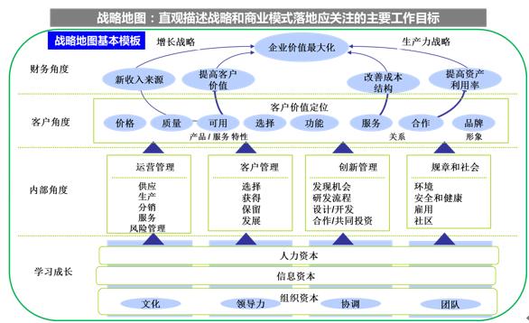 战略执行工具(1):商业模式画布与战略地图